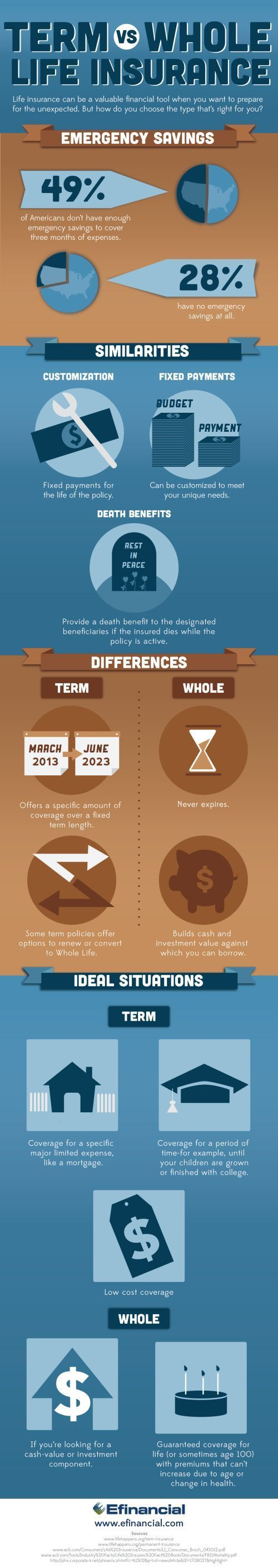 Term Vs Whole Life Insurance Life Insurance Infographic Efinancial Lifeinsurancefactstips Whole Life Insurance Life Insurance Facts Life Insurance Quotes