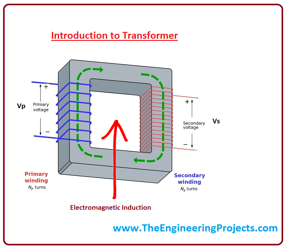 transformer works on the faraday's law of electromagnetic induction  it is  a process by which primary coil induces a voltage into secondary coil with  the