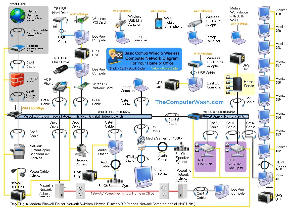 gallery of home network diagrams wireless router computer network and tech - Complete Network Diagram