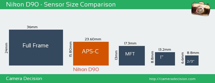 Nikon D90 Sensor Size Comparison Nikon D7200 Nikon D90 Camera Nikon