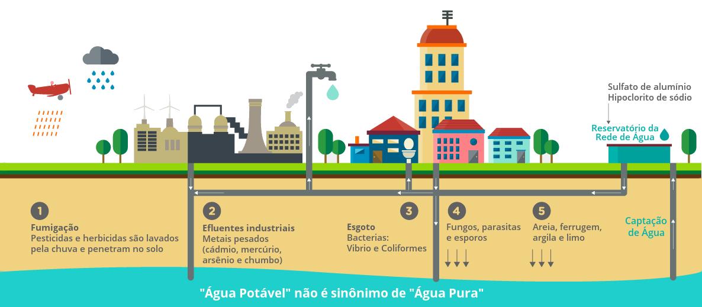 Filtragem S R Sulfato De Aluminio Herbicidas Curitiba