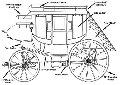 Heroes, Heroines, and History: Concord Stagecoaches--and a