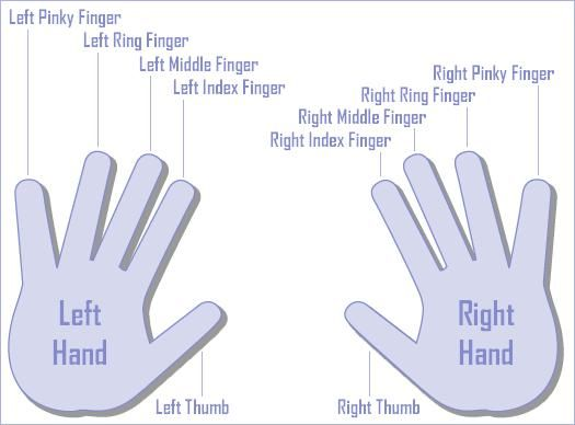 Meaning Of Rings On Fingers の画像検索結果