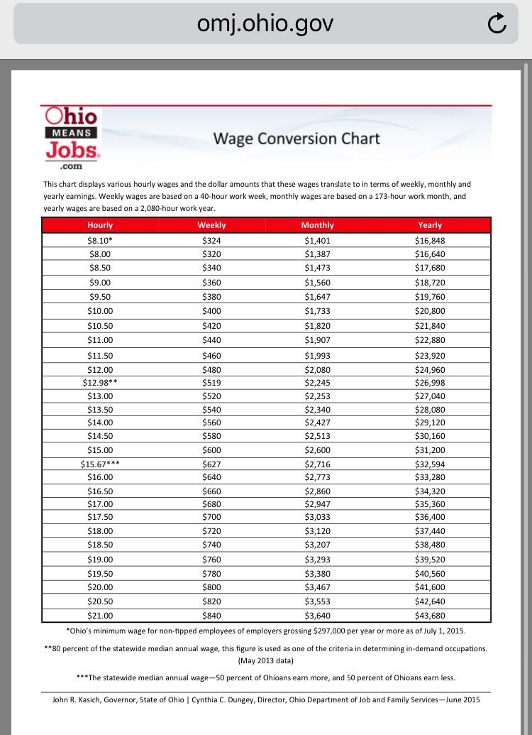 career lesson - wage conversion chart