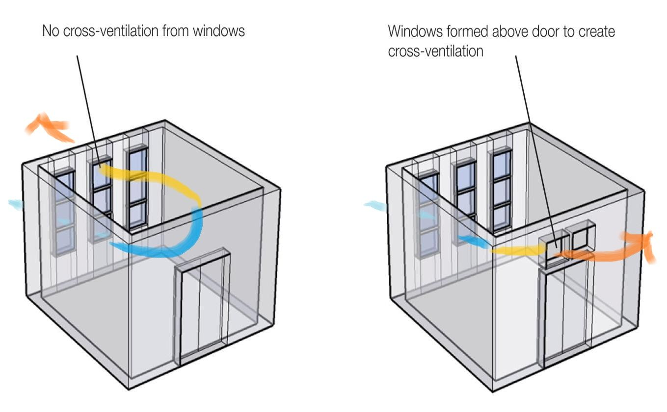 Cross Ventilation  Natural ventilation, Ventilation design, Air