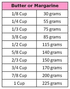 Grams to cup conversion chart. Note: 1 Stick of butter = 115 grams