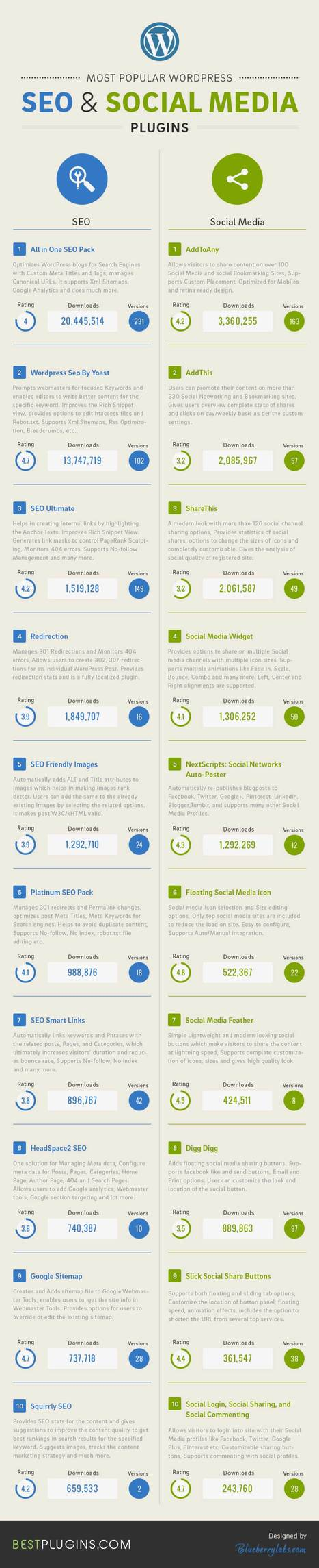 Infographic: Most Famous SEO & Social Media   Referencement Naturel, SEO by Neoconsulting   Scoop.it