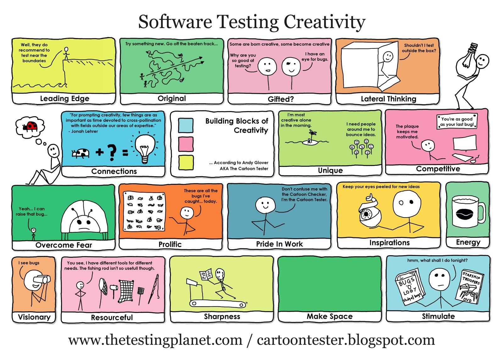 Software Testing Creativity Poster Software Testing Software