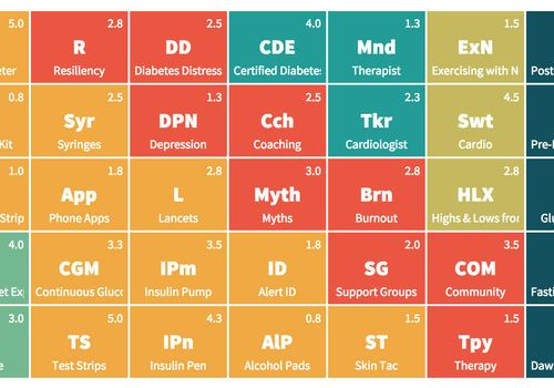 Introducing The Periodic Table Of Diabetes Management Diabetes