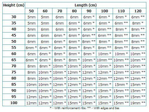 Another aquarium glass thickness calculation chart for Fish tank calculator