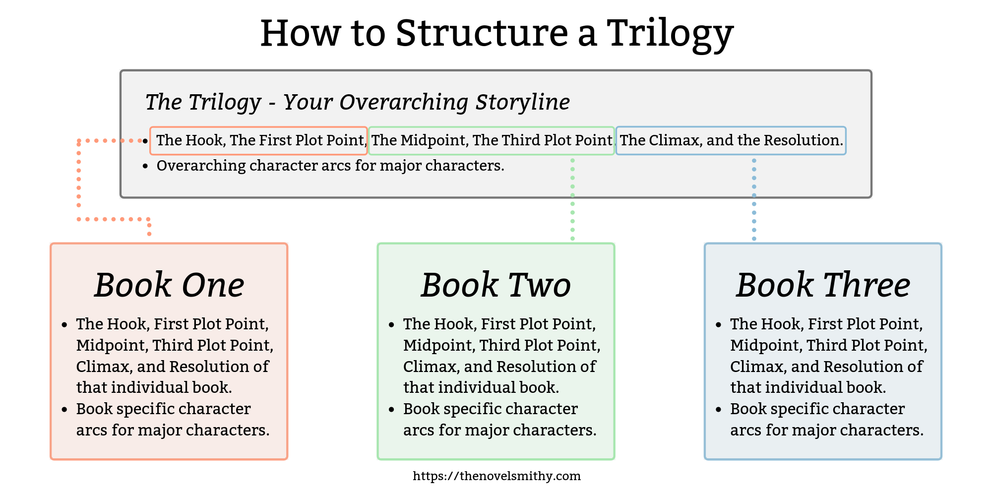 Writing A Trilogy How To Plan A Series Of Novels