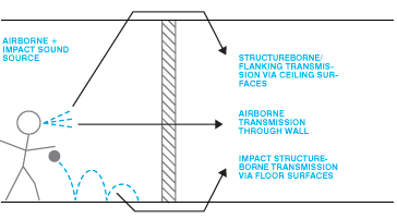 Sound Transmission Types Building Systems Building Design Surface