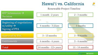 Global Geothermal News Usa Hawaii Renewable Energy Project