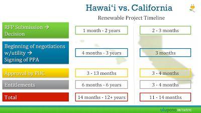 Global Geothermal News Usa Hawaii Renewable Energy Project