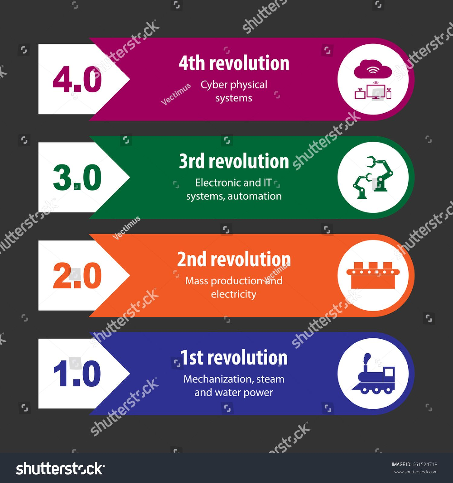 Industry 4 0 And 4th Industrial Revolution Infographic Sponsored
