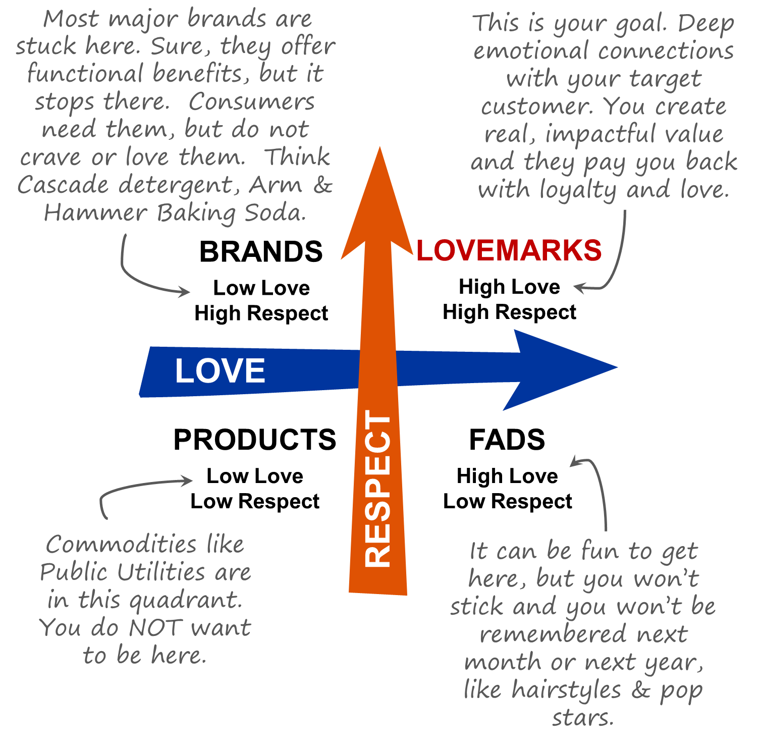 The Idea and meaning of Lovemarks