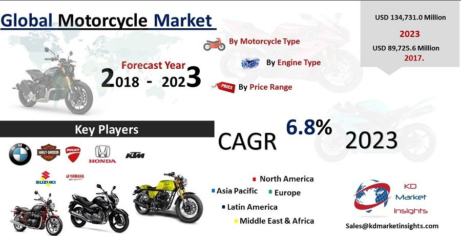 Motorcycle Market Size Share Trends Forecast Motorcycle