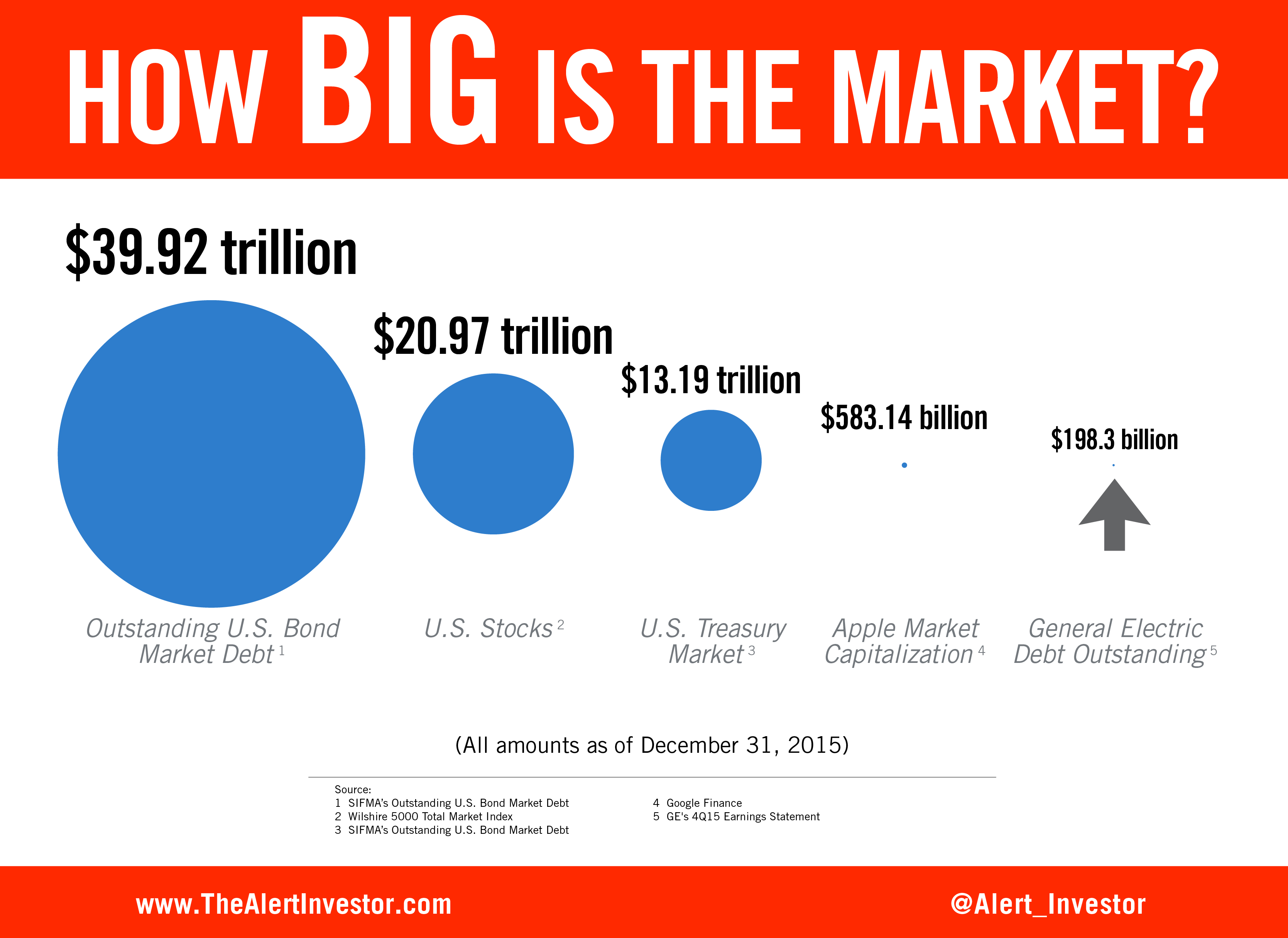 How Big Is The Market