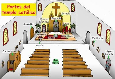 11 Ideas De Partes De La Iglesia Temas De Catequesis Catequesis Catequista