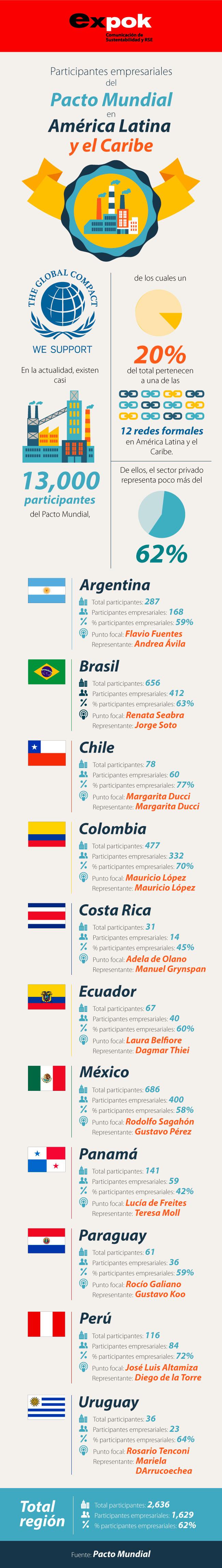 El Centro Regional ha dedicado un espacio en sus Memorias para dar a conocer el trabajo de las Redes de América Latina y el Caribe; desempeño que se encuentra en la siguiente infografía. http://www.expoknews.com/cuantas-empresas-estan-adheridas-al-pacto-mundial-en-america-latina/