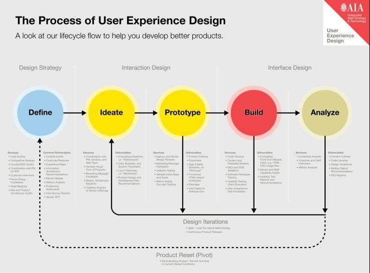 Industrial Design Process Diagram