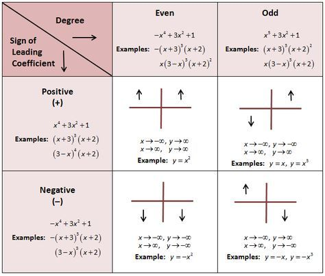 End behavior of polynomials great  have  test on this soon needed to see also rh pinterest