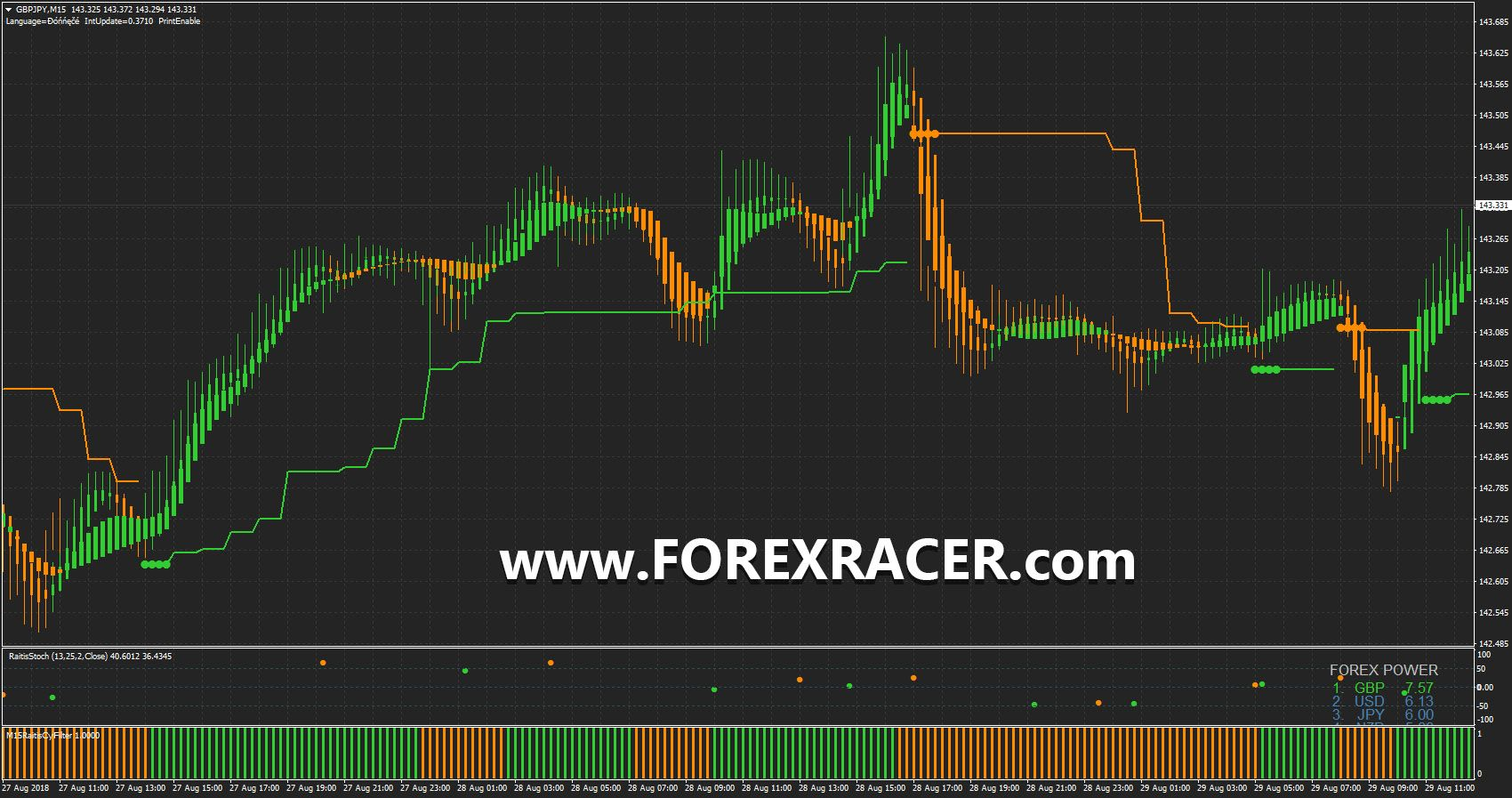 Trend Indicator Combination Forex Factory