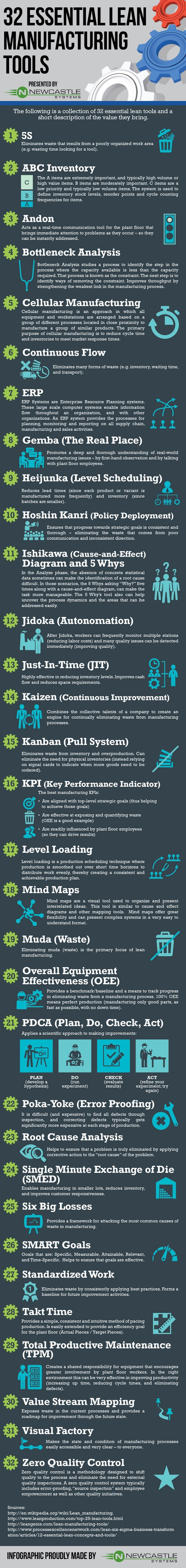 32 Essential Lean Manufacturing Tools Infographic Lean Manufacturing Industrial Engineering Business Management