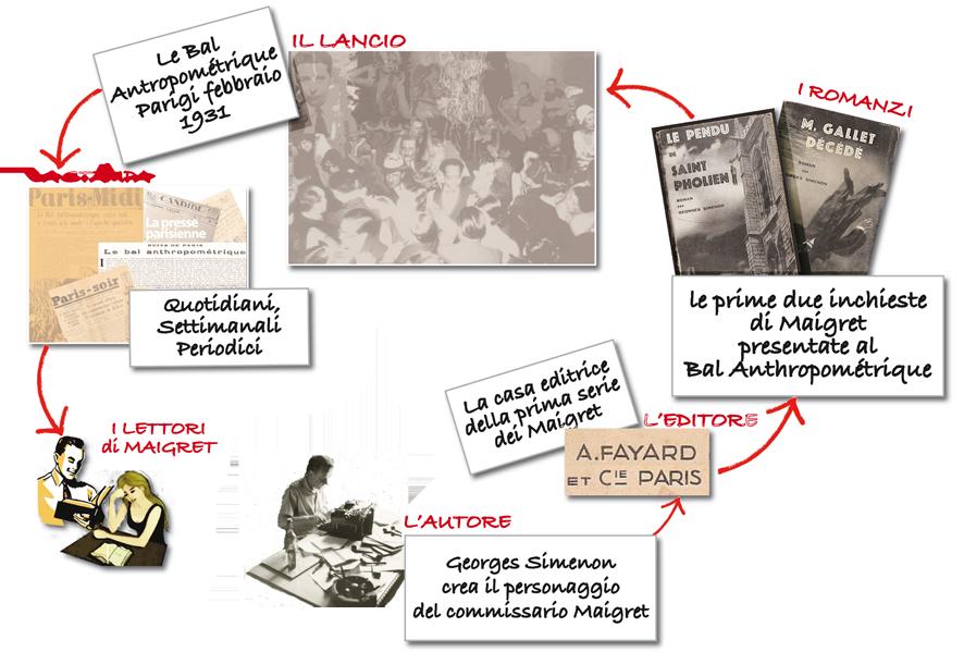 """SIMENON SIMENON. MAIGRET: QUANDO IL MARKETING E' UN """"BAL"""" - Quando Simenon creò Maigret aveva ben in mente la strategia di comunicazione e il piano promozionale per lanciarlo"""