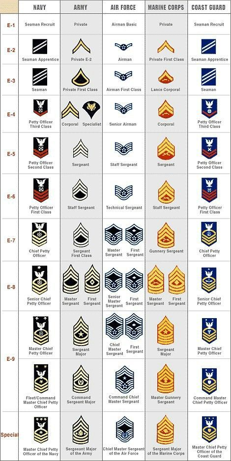 I grew up looking at those army ranks daddy retired command