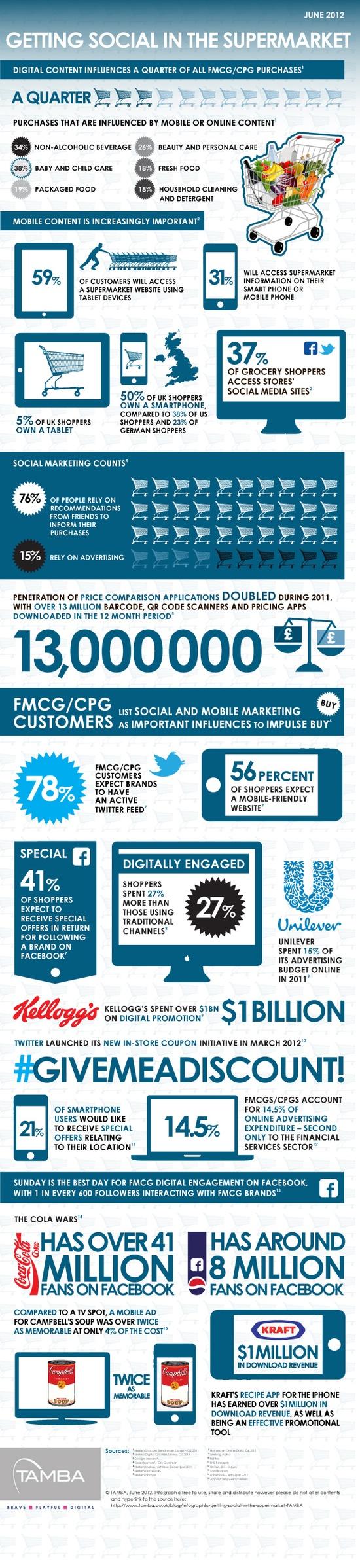 FMCG and digital...   Infographic marketing, Digital ...