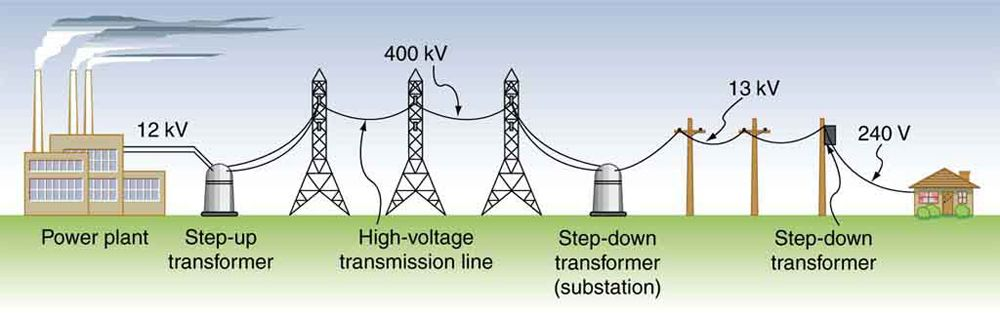 electric power distribution  Google Search   Electricity   Electric power distribution
