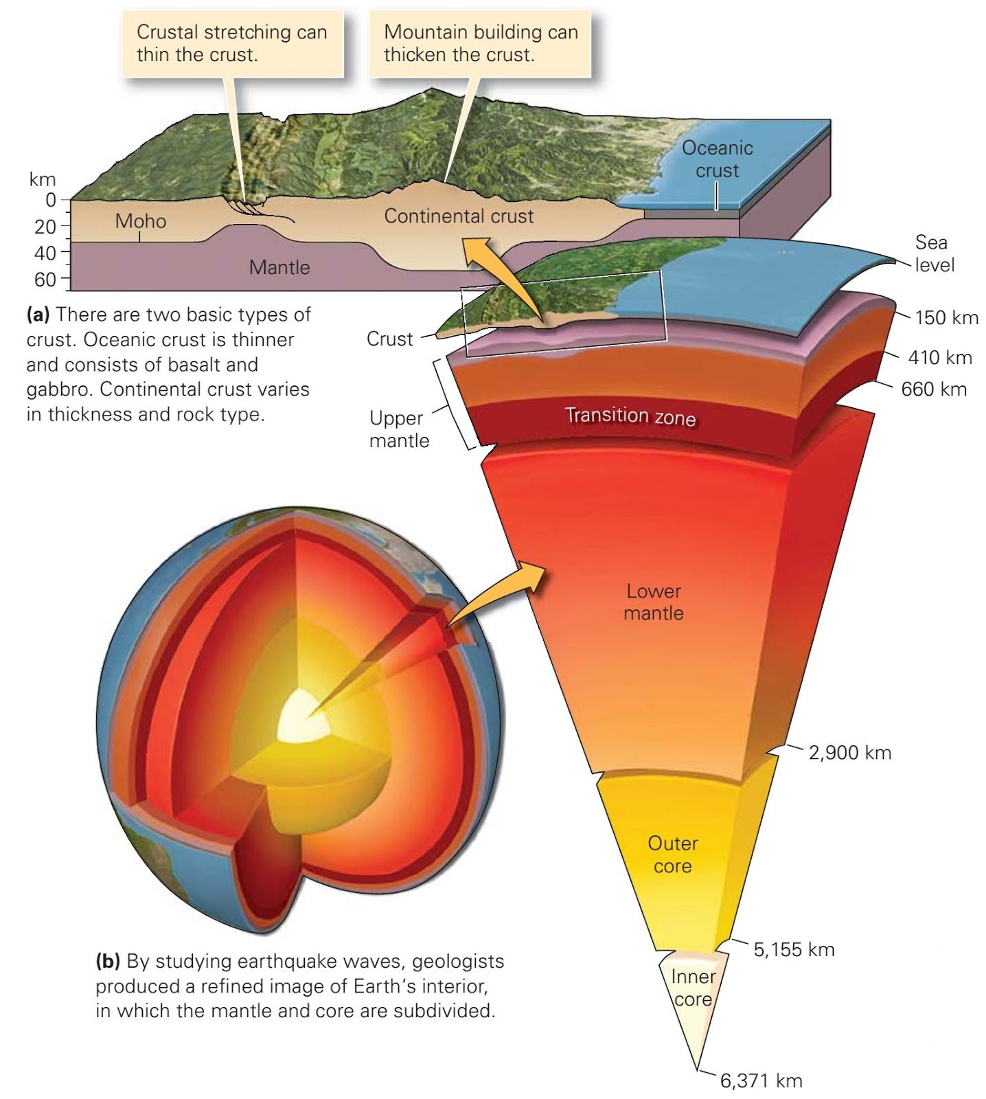 Learning Geology What Are Earth Layers Made Of