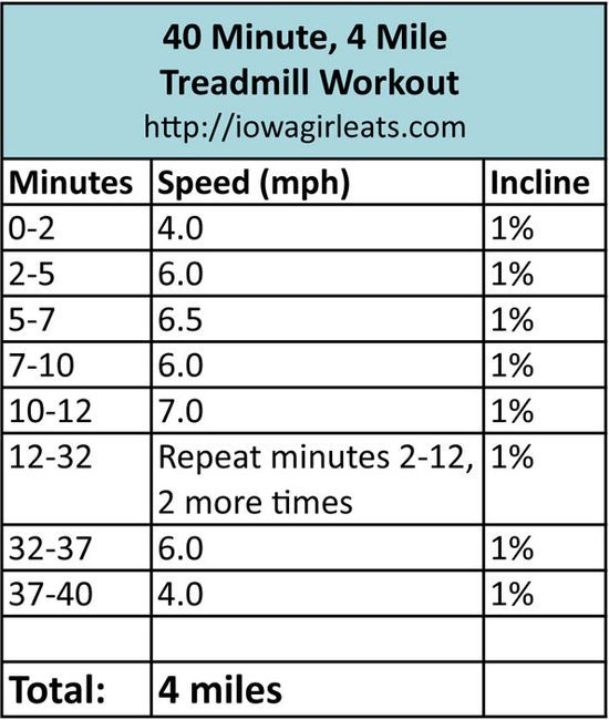 Treadmill Interval Workouts: Pin By Christie Peet On Fitness Motivation