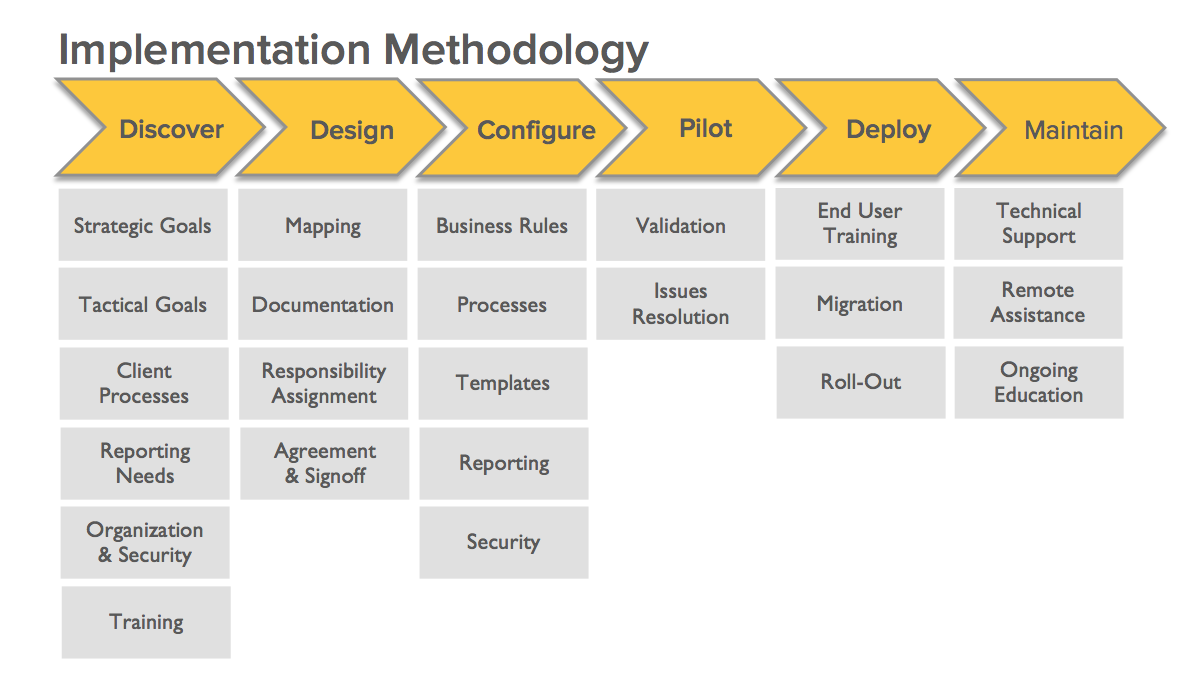Implementation MethodologyPng   Gestin De Servicios