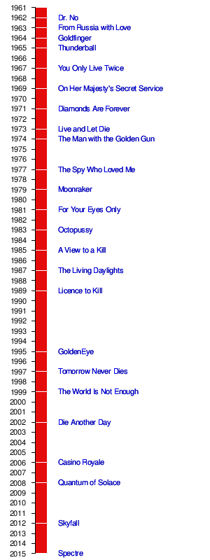 James Bond Filmliste