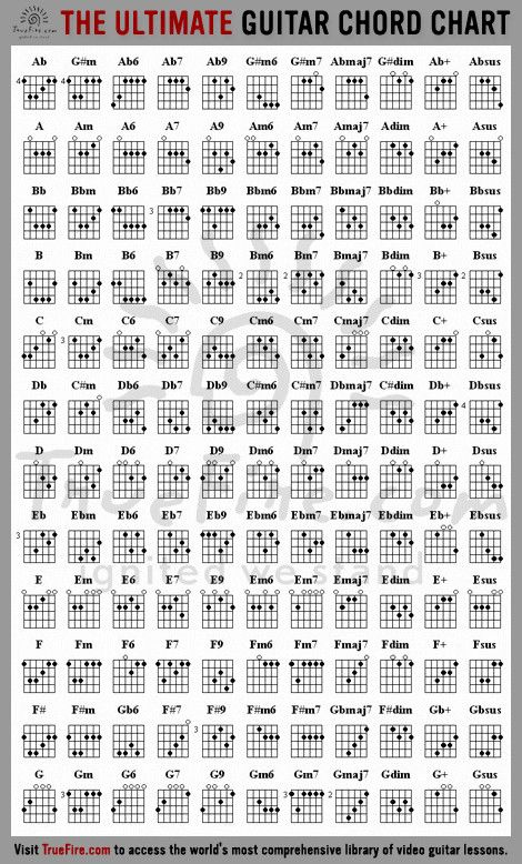 Every Guitar chord you\'ll ever need in one chart in 2018 | just ...