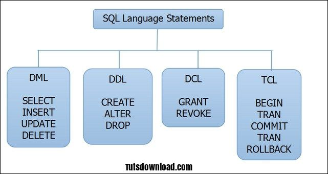 MySQL What is DDL, DML, DCL and TCL ? MySQL Pinterest