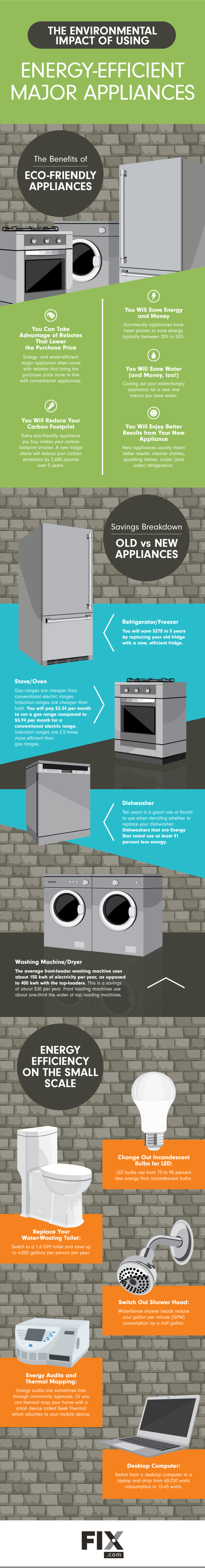 The Benefits Of Energy Efficient Appliances Energy Efficient Appliances Energy Efficiency Carbon Footprint