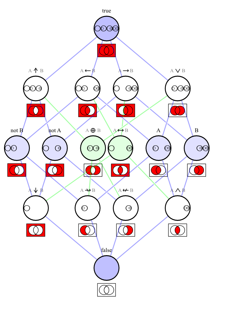 Hasse diagram logical connectives via wikipedia mathematica hasse diagram logical connectives via wikipedia ccuart Choice Image