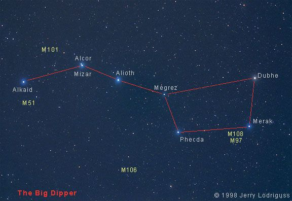 Big dipper with star names | Fairytale | Big dipper tattoo