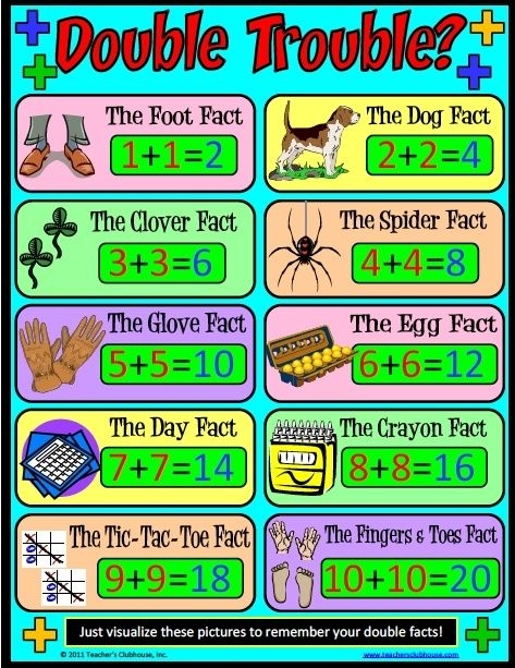 Doubles Poster Homeschool Math Elementary Math Math Resources