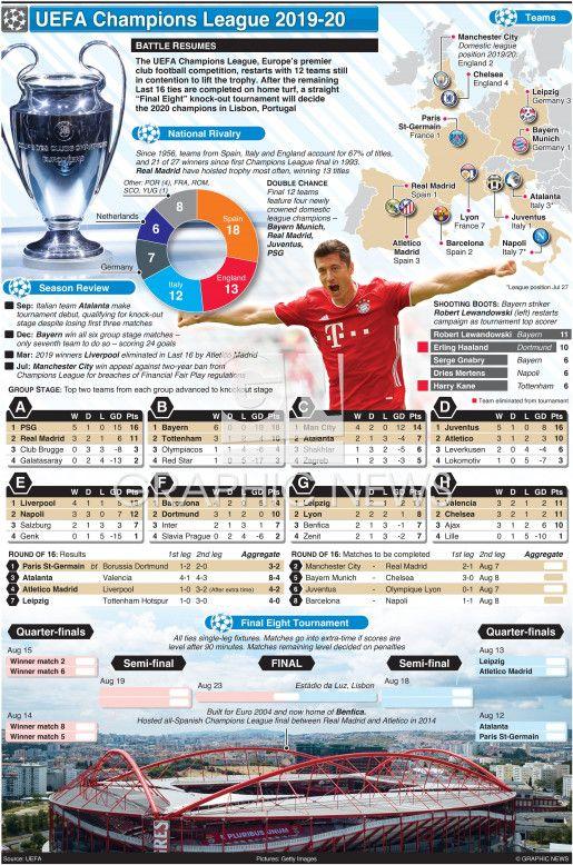 Uefa Champions League Set To Resume Infographic In 2020 Champions League Uefa Champions League League