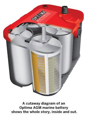 How to Pick the Right Battery for Your Boat