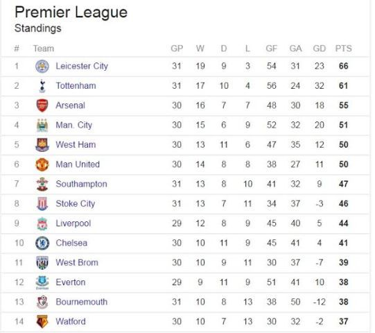 Barclays Premier League Table Today - image 8