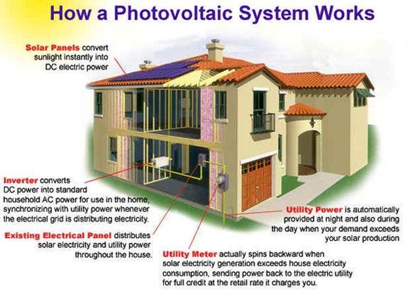 Pin On Solar Infographics