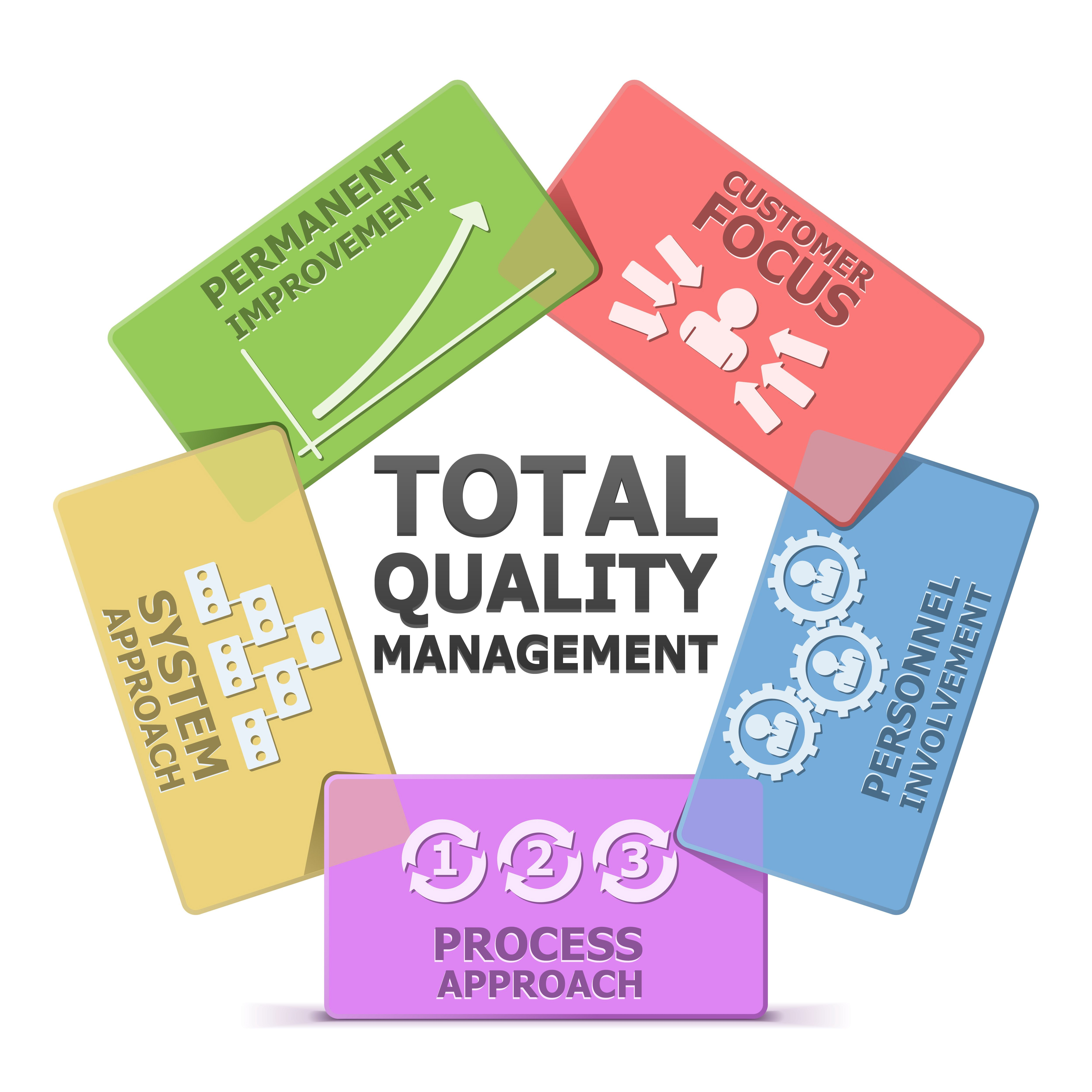 quality and total quality management management essay Total quality management essay writing service, custom total quality management papers, term papers, free total quality management samples, research papers, help.