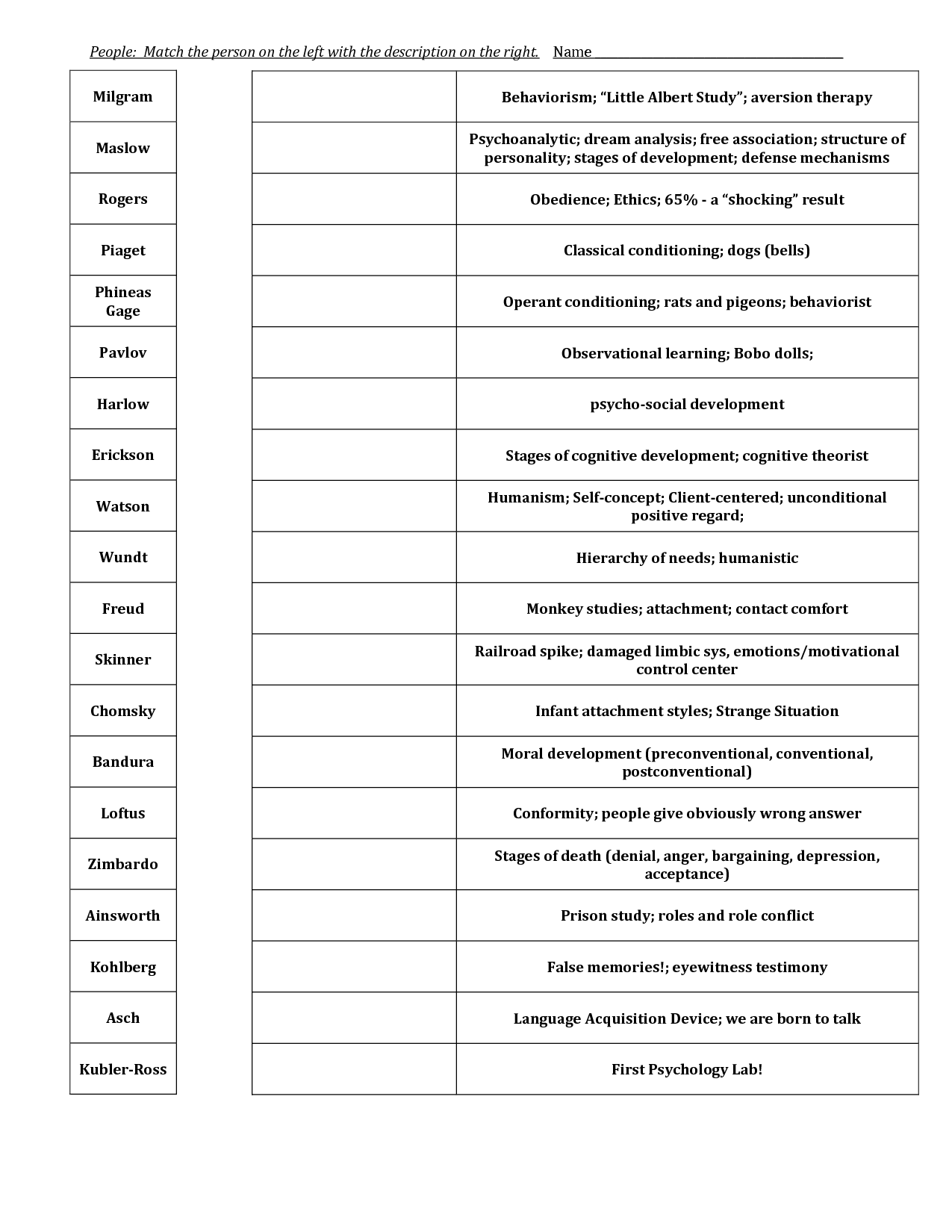 Printables High School Psychology Worksheets ap psychology and experiment on pinterest