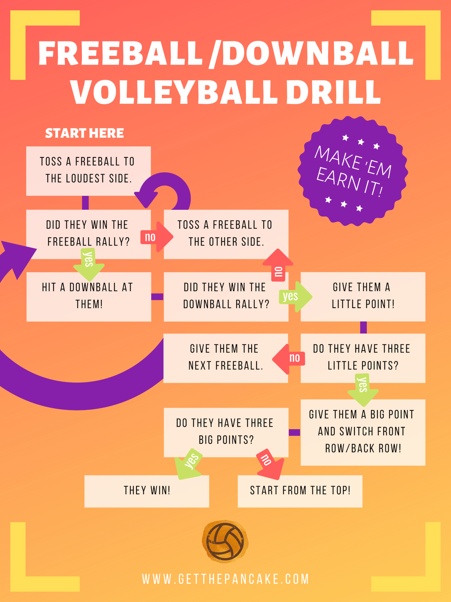 Passing Ball Control Get The Pancake A Website For Volleyball Coaches Volleyball Drills Coaching Volleyball Volleyball Practice