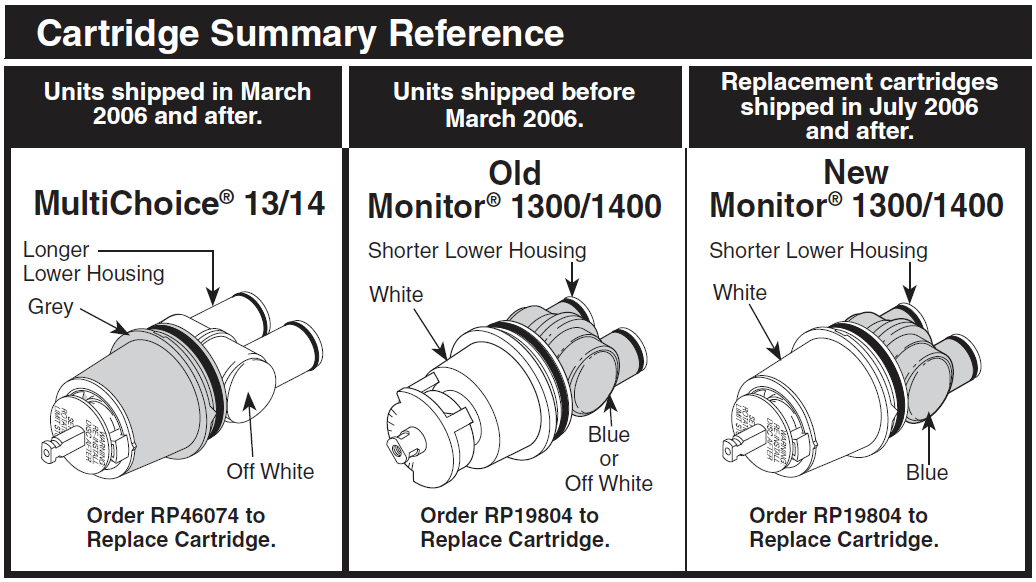 delta multichoice and monitor series cartridge reference sheet rp19804 rp46074